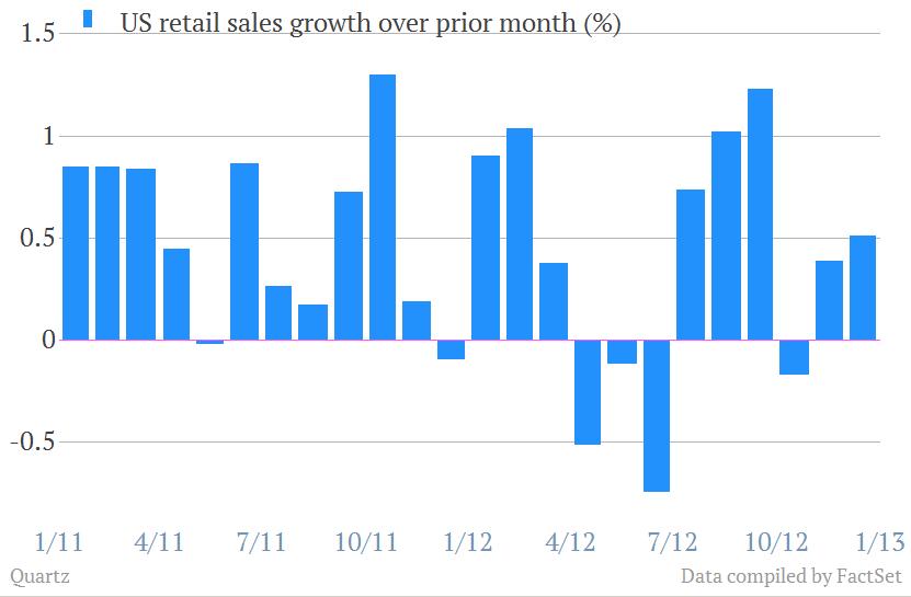 US Retail Sales December
