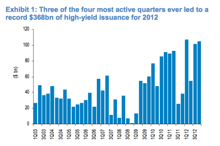 High yield bond issuance 2012