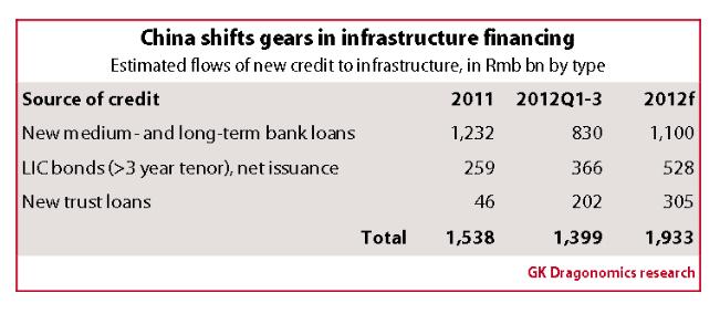 Sharp rise in infrastructure debt funding