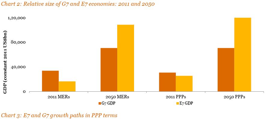 PwC 2050 GDP growth chart
