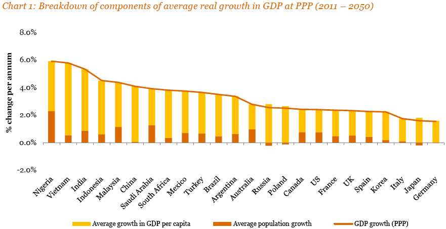 PwC GDP growth 2050 by country