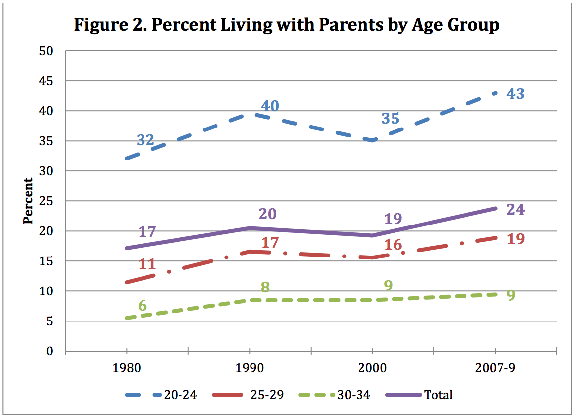 Young people living with their parents