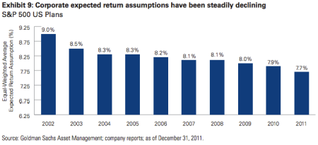 pension fund return on investment falling