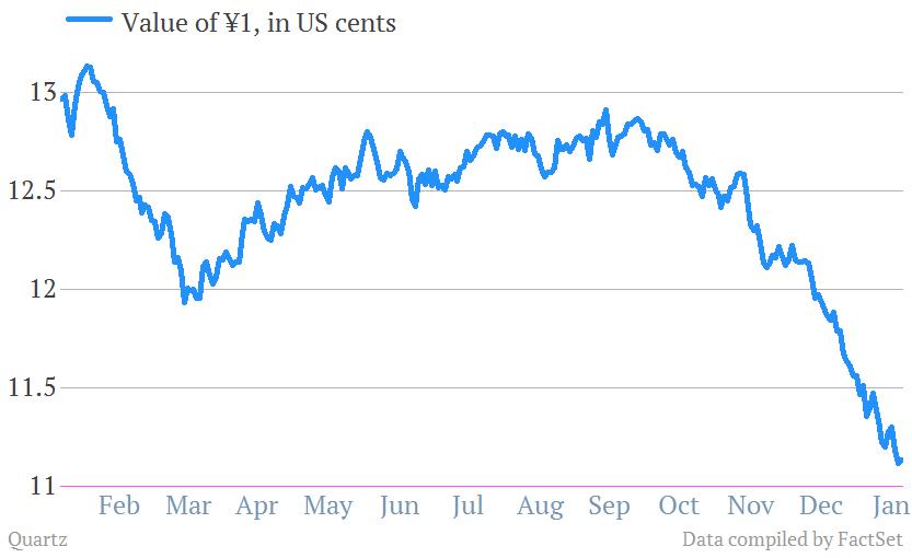 Yen:$ Feb 2012-Jan 2013
