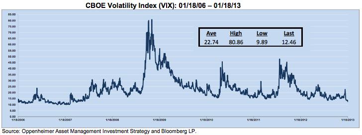 vix at five-year low opco