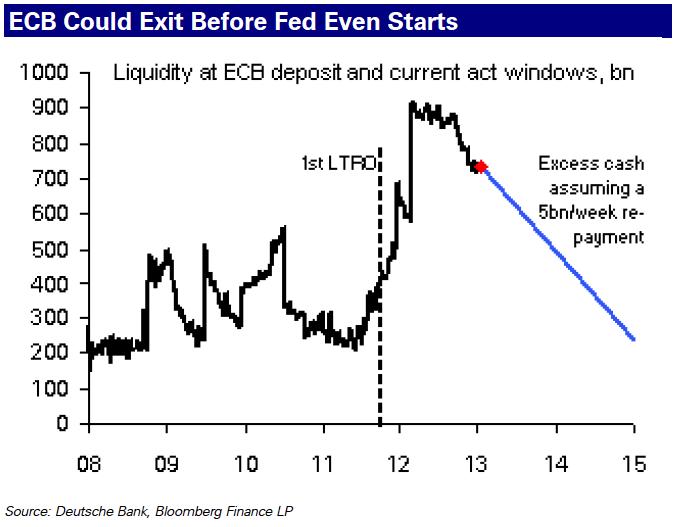 ECB LTRO repayments