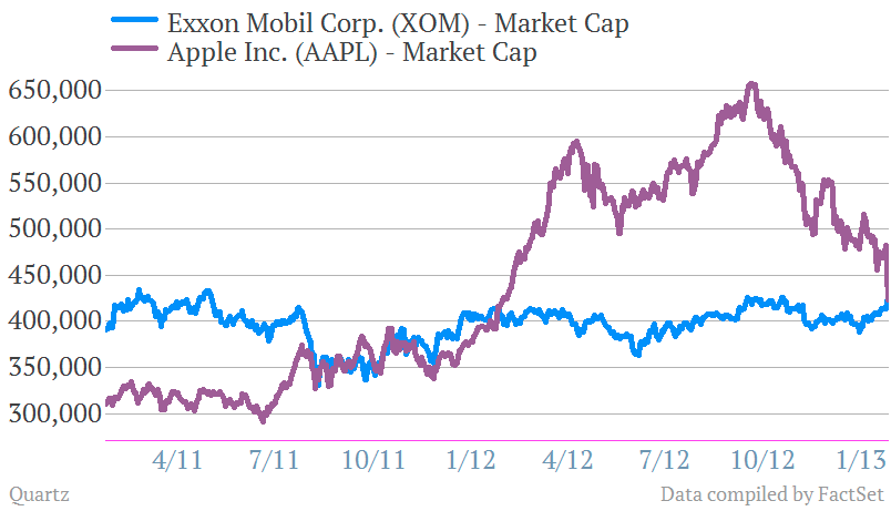 apple exxon biggest company in the world market cap