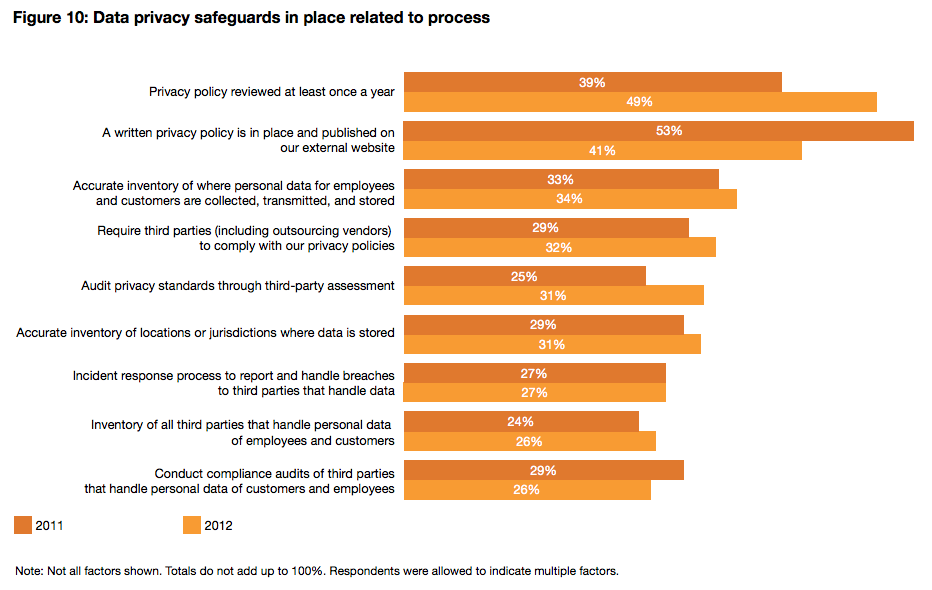 PwC report data security