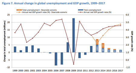Even in the best case scenario, the number of unemployed people around the world is set to grow.