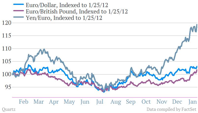 EURUSD EURJPY EURGBP currency war