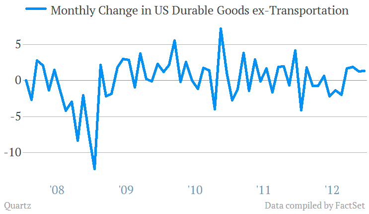 durable goods orders ex transportation 1/2013