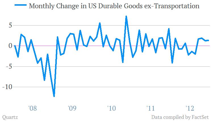 durable goods orders ex transportation 1/2013
