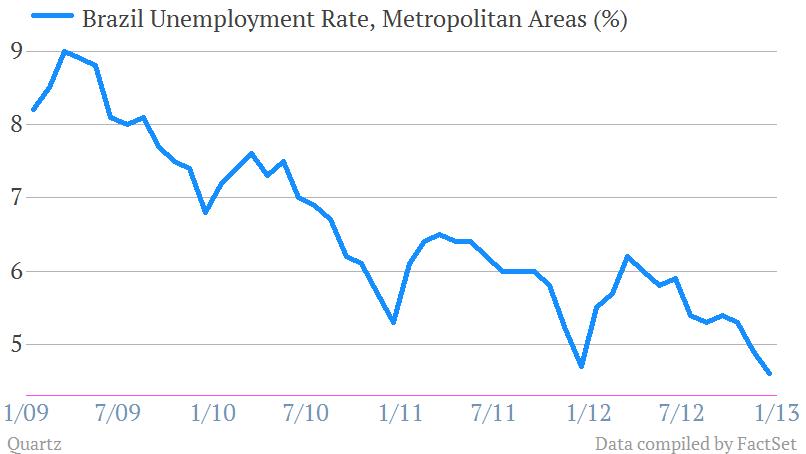 Brazilian unemployment