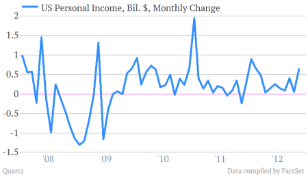 US personal income for december 1/2013