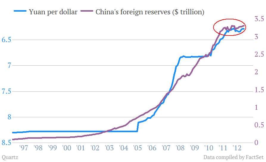 So If The Government Has Stopped Aming Foreign Exchange Yuan Should Now Be Reciating Right In Past It Would Have Done