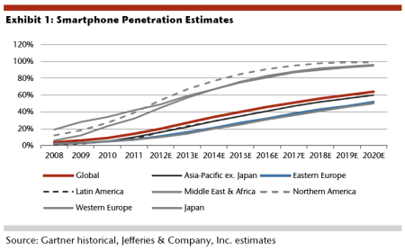 smartphone penetration rate projections