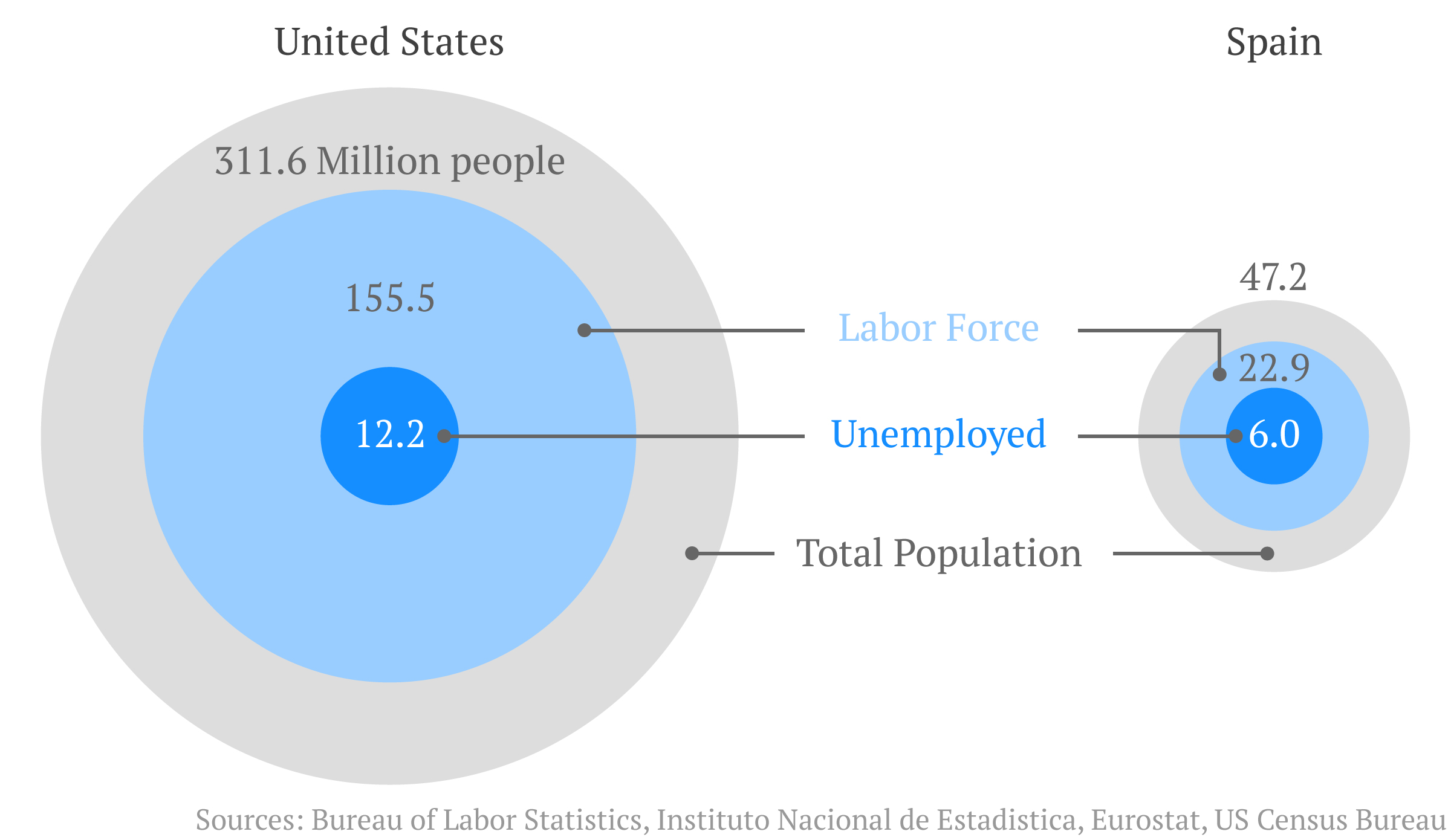 Labor in spain vs Labor in the US