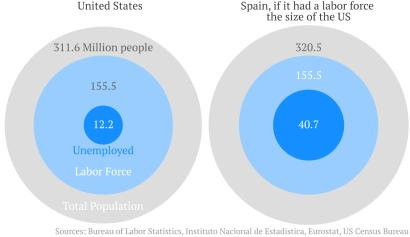 If Spain's labor force was the size of the US
