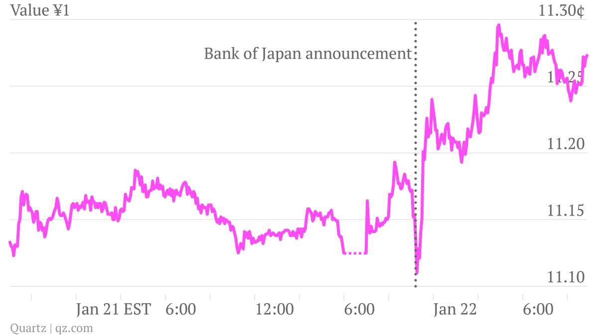 Yen:$ Jan 21-22 2013