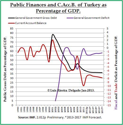Public Debt Turkey