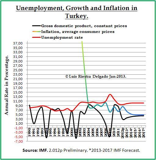 Unemployment in Turkey