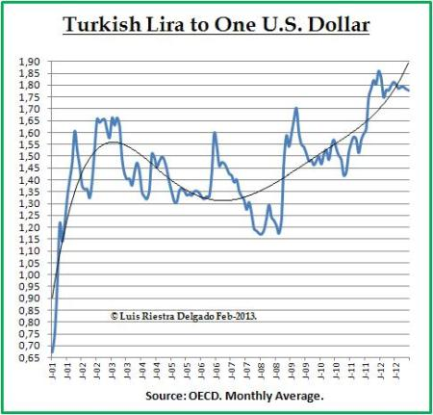 Currency Exchange Turkish Lira