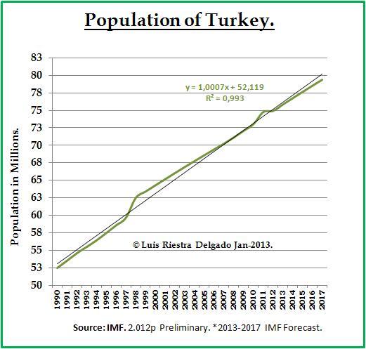 Population Trend of Turkey