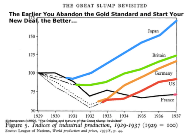 abandoning gold standard economy currency war