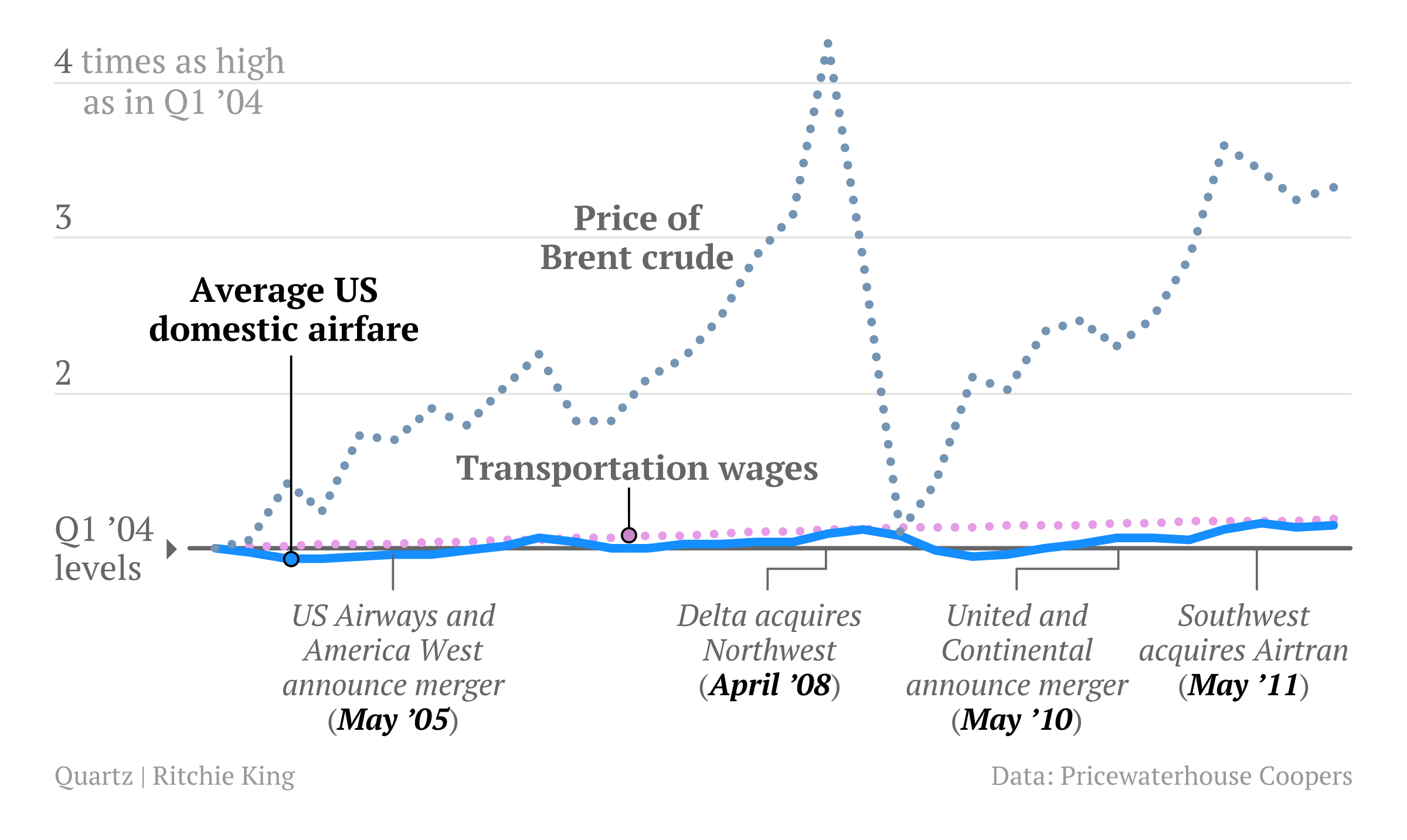 the impact of airline mergers on fares