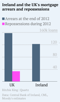 Arrears-and-repossessions2