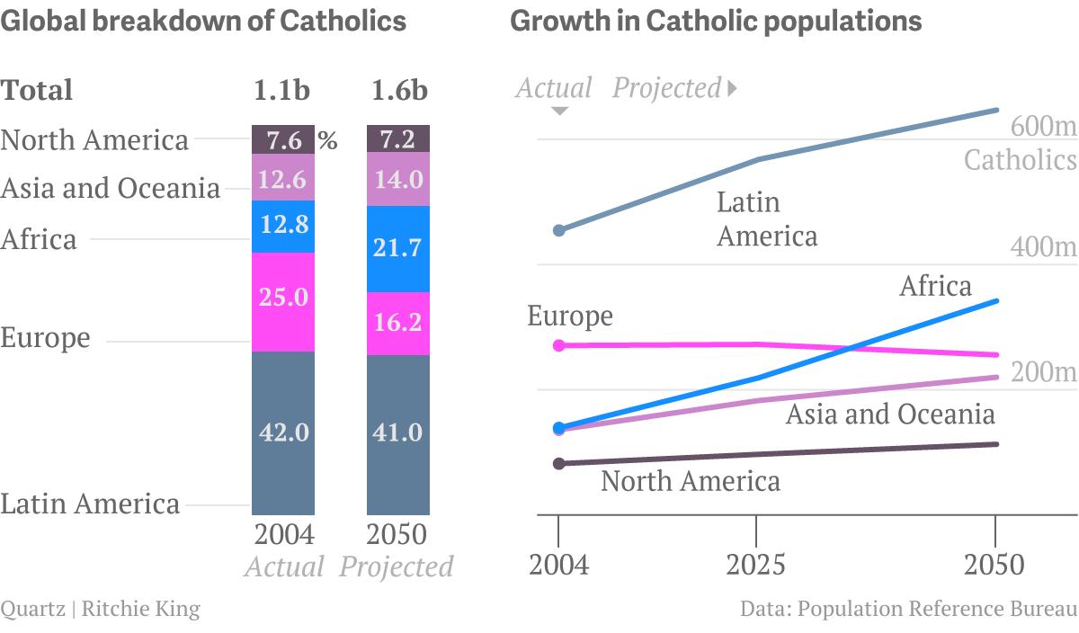 catholic-demographic-projections2