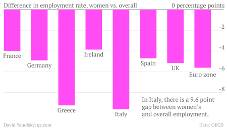 Difference in employment rate, women vs. overall chart