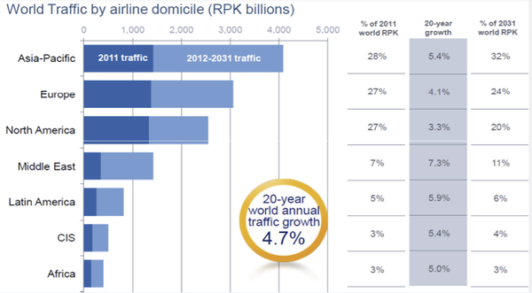 Forecasted_airline_passenger_traffic_by_region