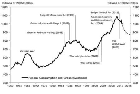 A Goldman Sachs chart of US federal government spending.