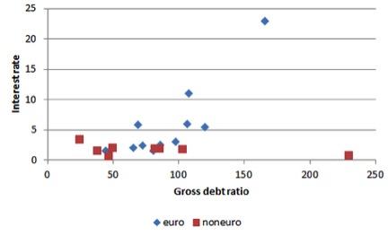 Gross Debt Ratio