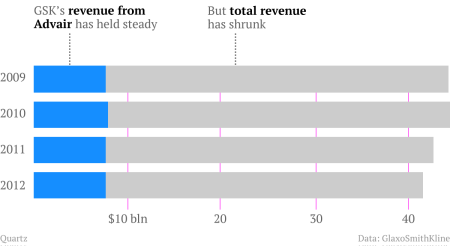 GSK's revenue overall, and from Advair