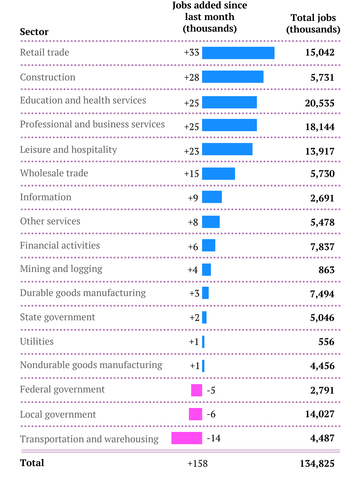 Jan. jobs by sector 2013
