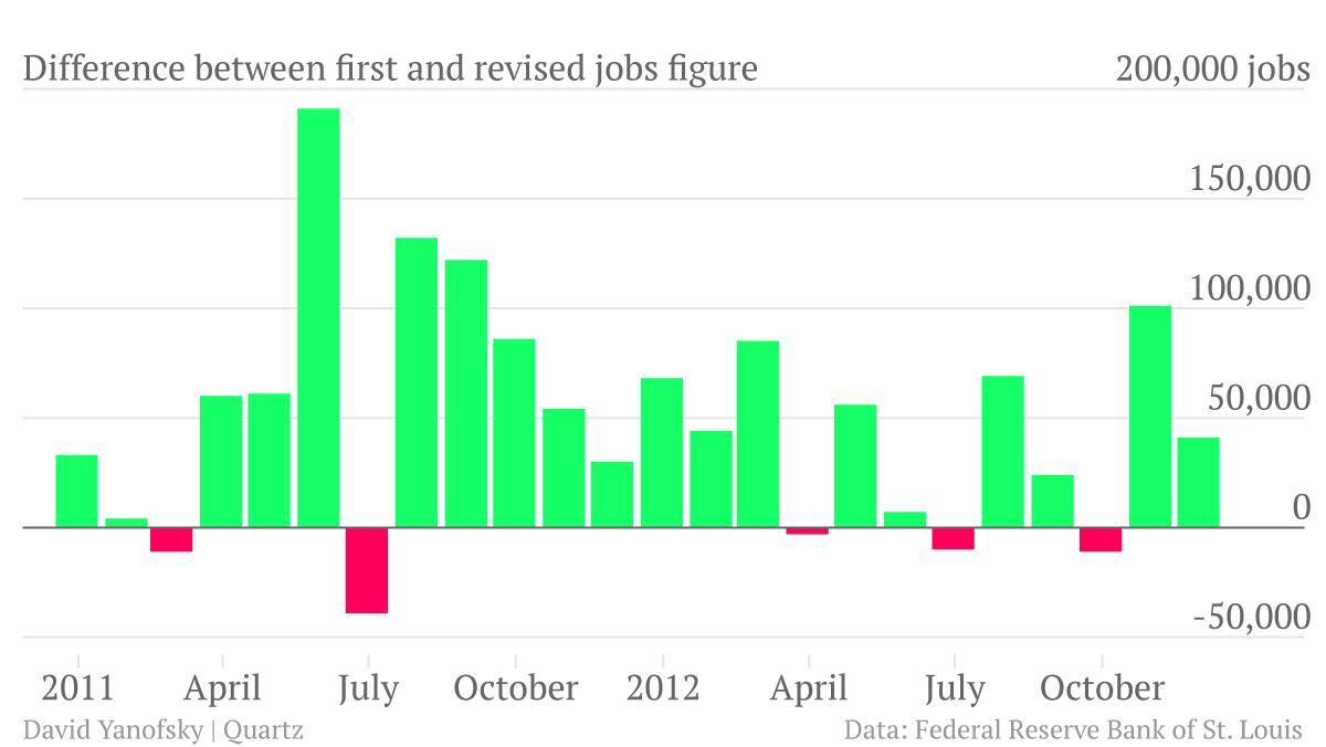 Bureau of Labor Statistics Jobs Revisions Chart
