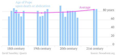 chart of the age of Pope upon death or abdication, and average by century