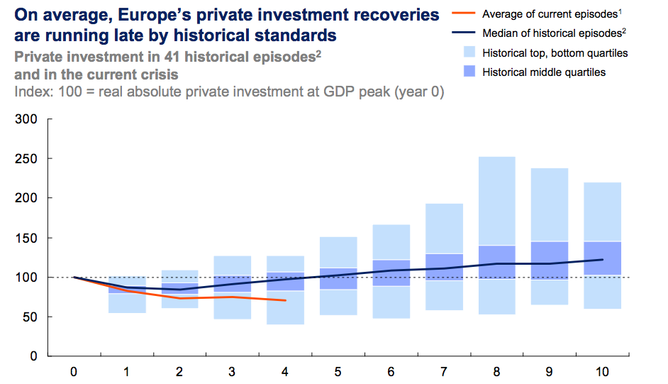 private investment recovery