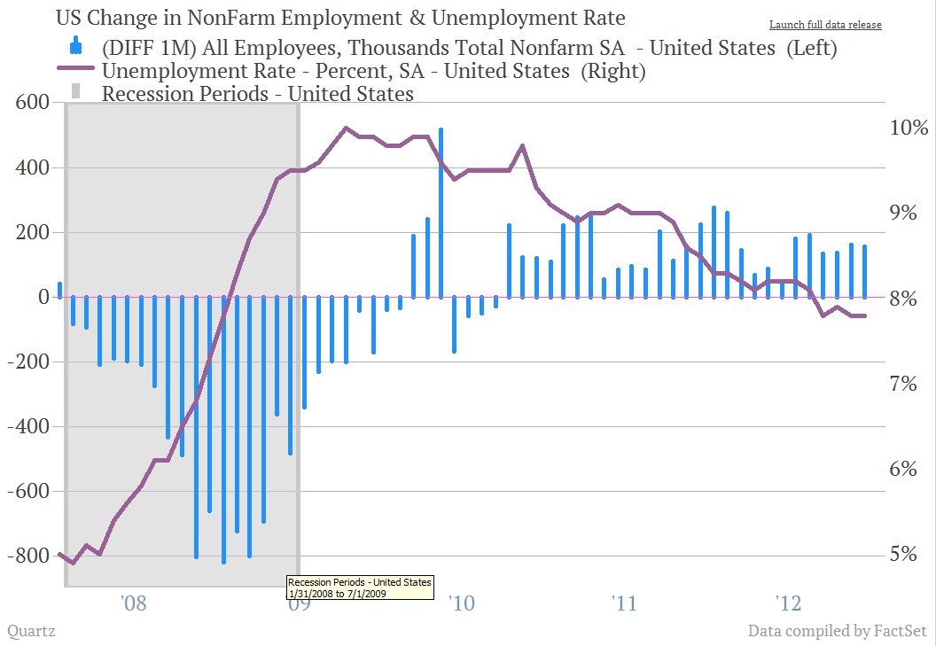 Jobs report unemployement
