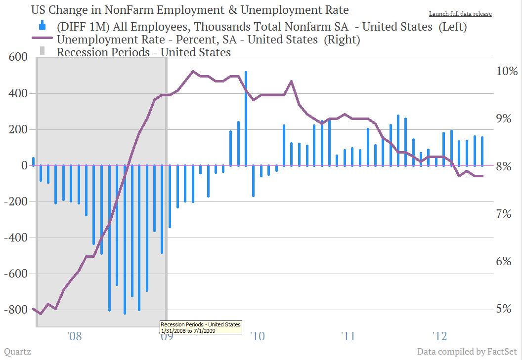 Jobs report unemployement