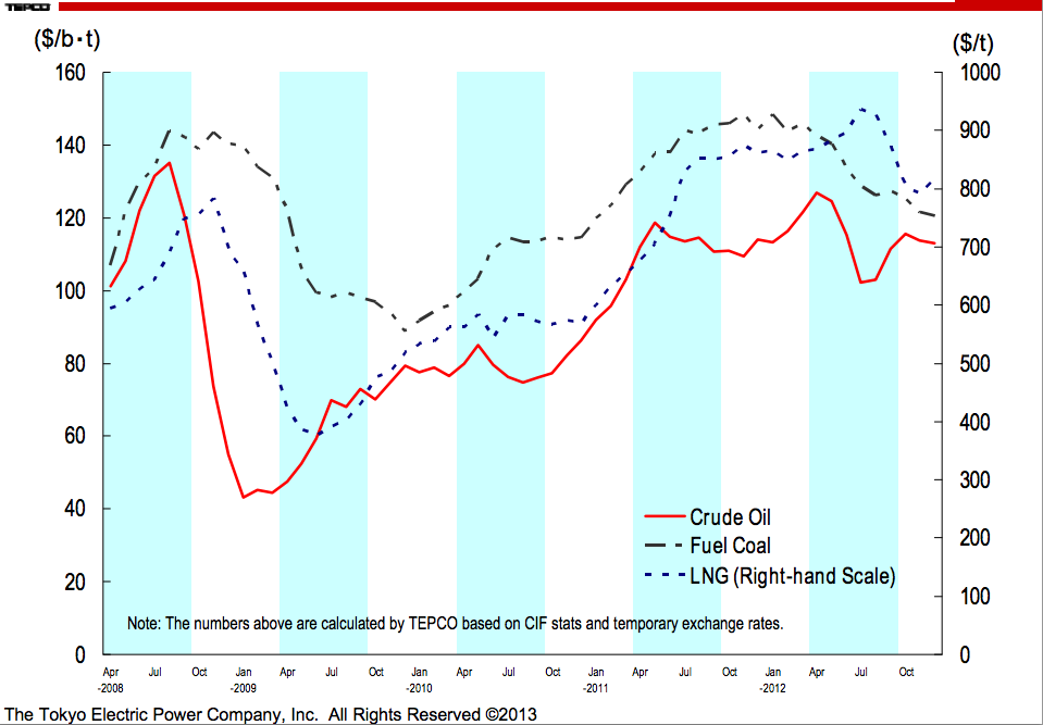 FY 2012 3rd Quarter Business Performance Report Tepco