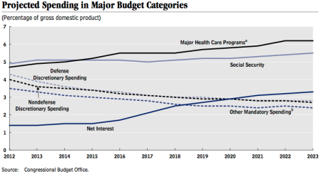 Components of US government spending according to the Congressional Budget Office.