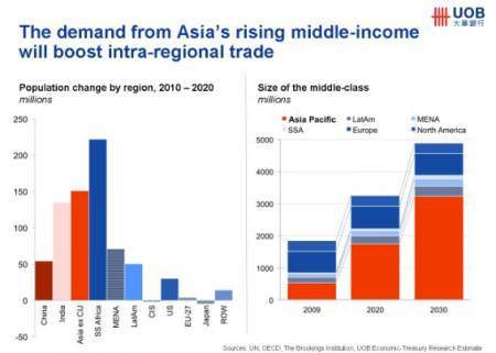 growing asia middle class trade