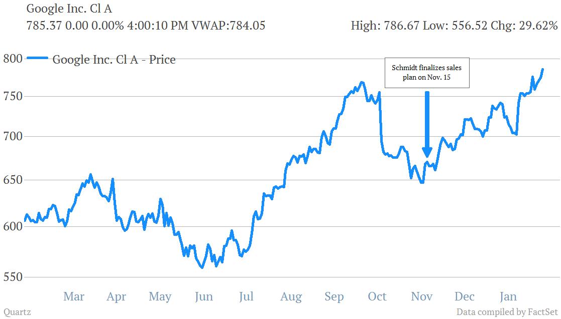 Google's (GOOG) NASDAQ stock price over the past year.