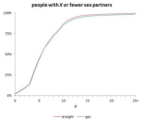 OKCupid sex partners number gay straight