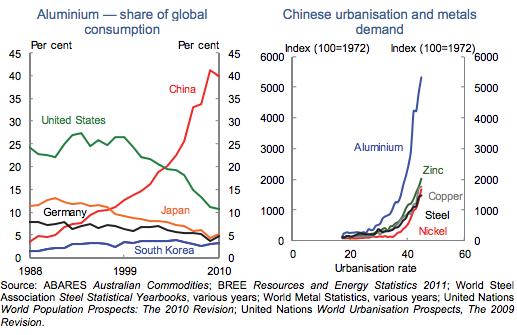 China's emergence in global commodity  markets Brendan Coates and Nghi Luu