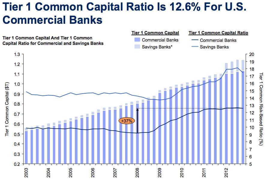 us bank tier 1 capital ratios historical data