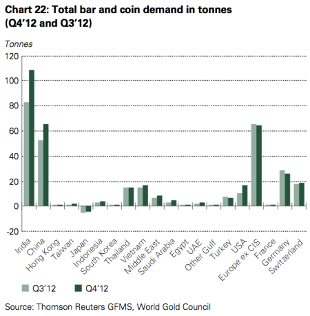 World Gold Council Q4 2012 Report